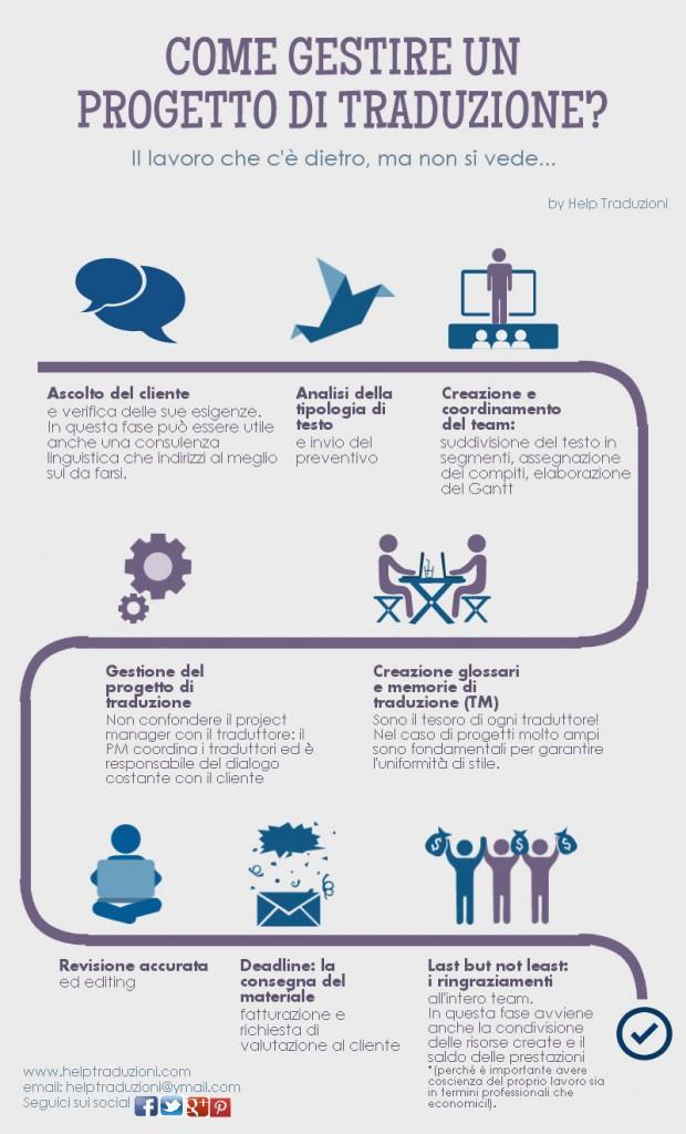 Come si gestisce un progetto di traduzione - Infografica di Help Traduzioni Pisa